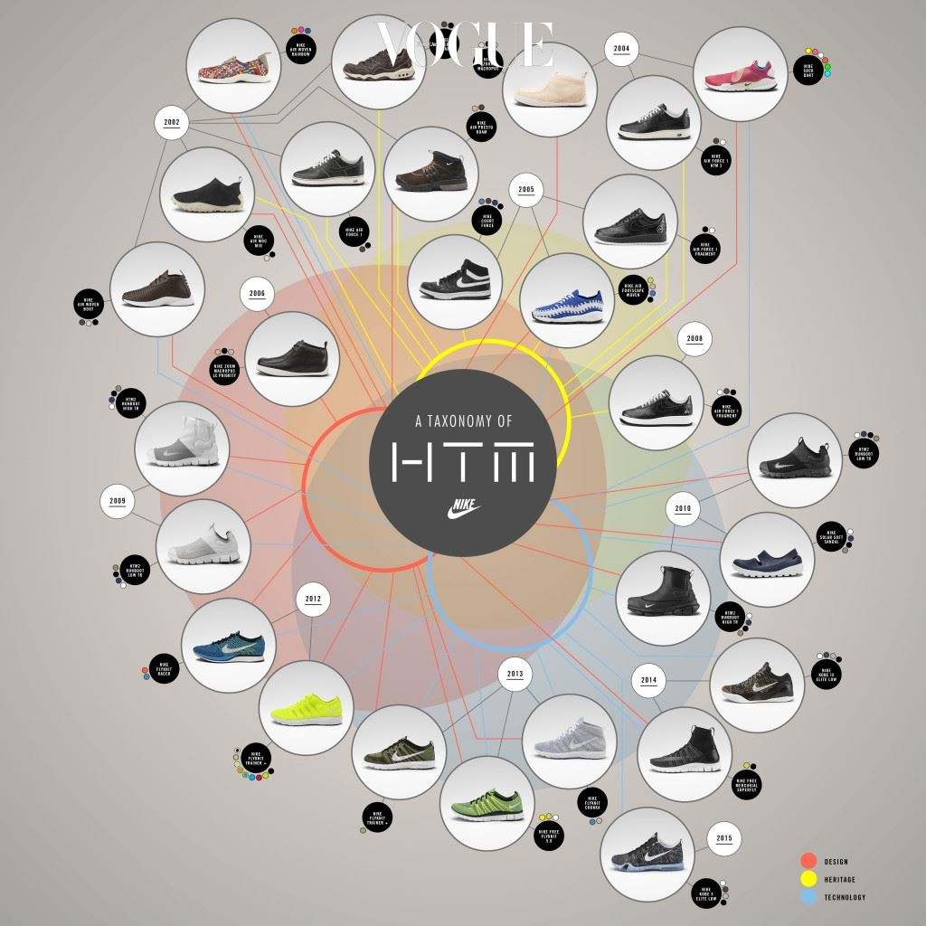 Taxonomy of HTM